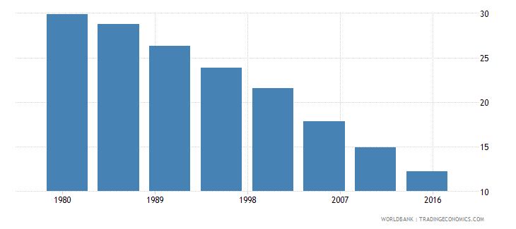 costa rica rural population male percent of total wb data