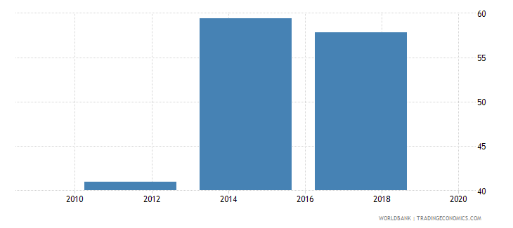 costa rica saved any money in the past year percent age 15 wb data