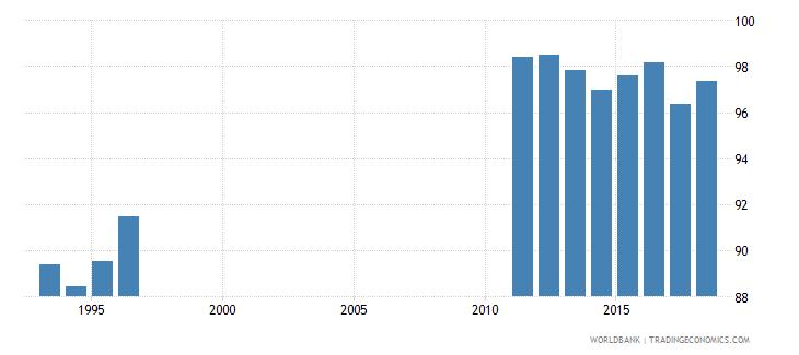 costa rica school enrollment primary percent net wb data