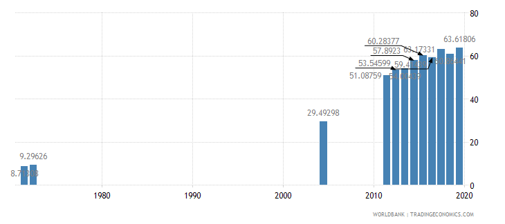 costa rica school enrollment tertiary female percent gross wb data