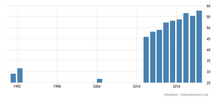costa rica school enrollment tertiary percent gross wb data