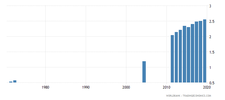 costa rica school life expectancy tertiary male years wb data