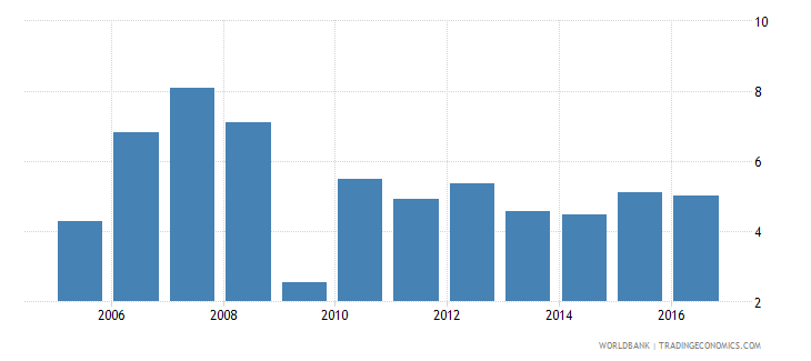 costa rica services etc  value added annual percent growth wb data
