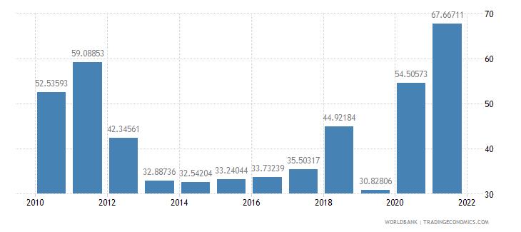 costa rica short term debt percent of total reserves wb data
