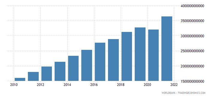 costa rica social contributions current lcu wb data