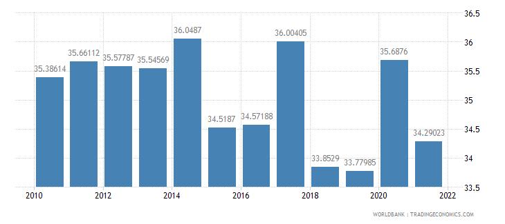 costa rica social contributions percent of revenue wb data