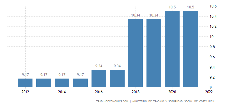 Costa Rica Social Security Rate For Employees