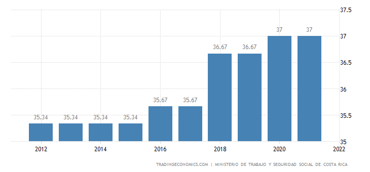Costa Rica Social Security Rate