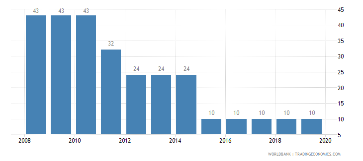 costa rica tax payments number wb data