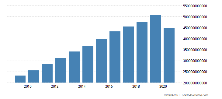 costa rica tax revenue current lcu wb data