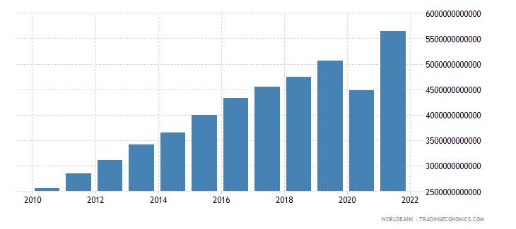 costa rica tax revenue current lcu wb data