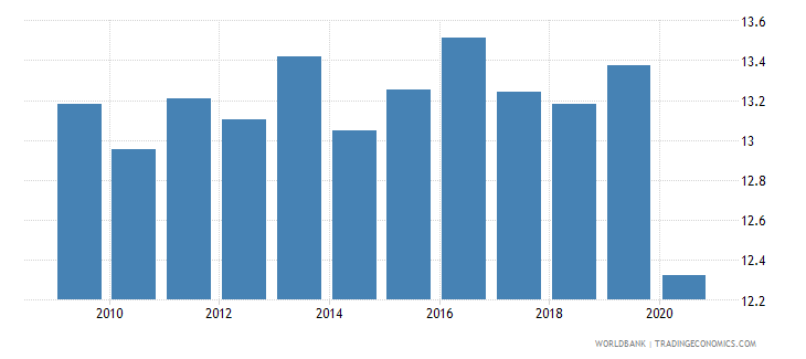 costa rica tax revenue percent of gdp wb data