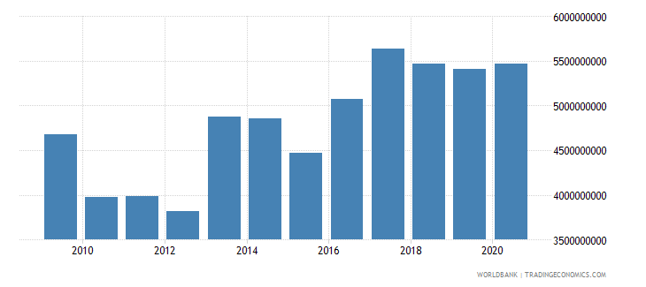costa rica taxes on exports current lcu wb data