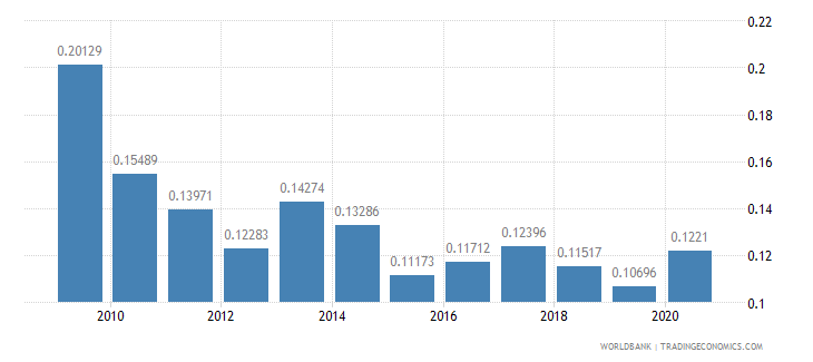 costa rica taxes on exports percent of tax revenue wb data