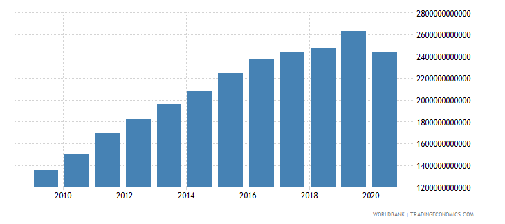 costa rica taxes on goods and services current lcu wb data