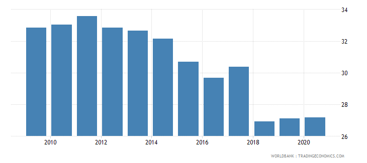 costa rica taxes on goods and services percent of revenue wb data