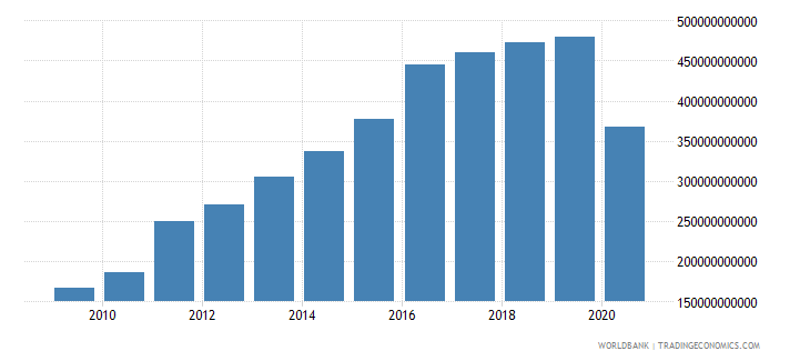 costa rica taxes on international trade current lcu wb data