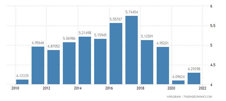costa rica taxes on international trade percent of revenue wb data