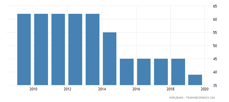 costa rica time required to get electricity days wb data