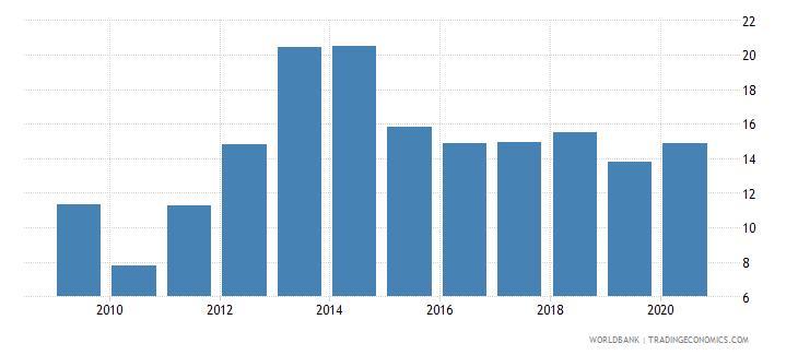 costa rica total debt service percent of exports of goods services and income wb data