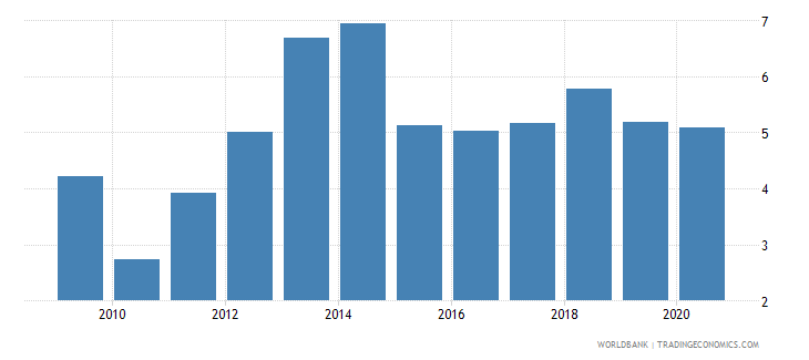 costa rica total debt service percent of gni wb data
