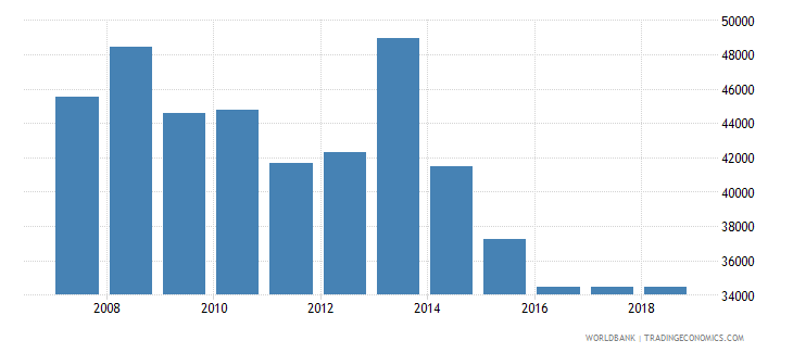 costa rica total fisheries production metric tons wb data