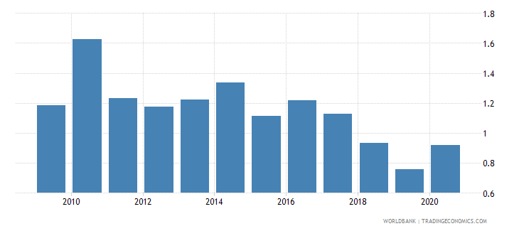 costa rica total natural resources rents percent of gdp wb data