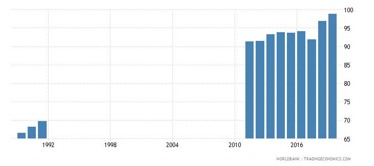 costa rica total net enrolment rate lower secondary female percent wb data