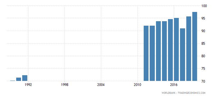 costa rica total net enrolment rate lower secondary male percent wb data
