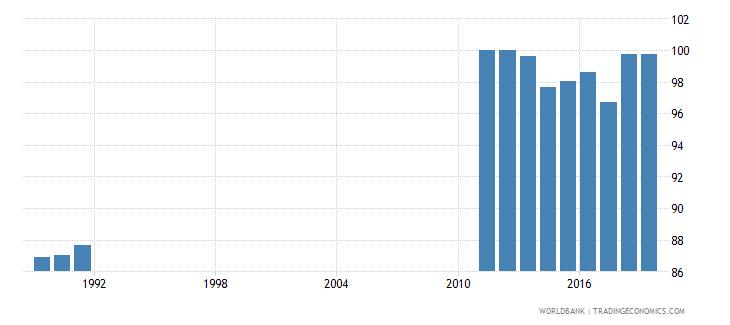 costa rica total net enrolment rate primary female percent wb data