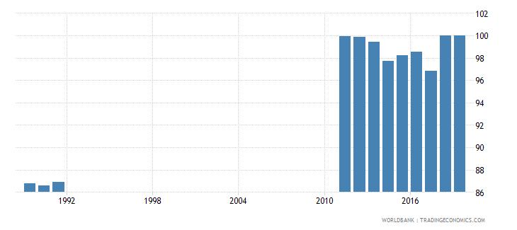 costa rica total net enrolment rate primary male percent wb data
