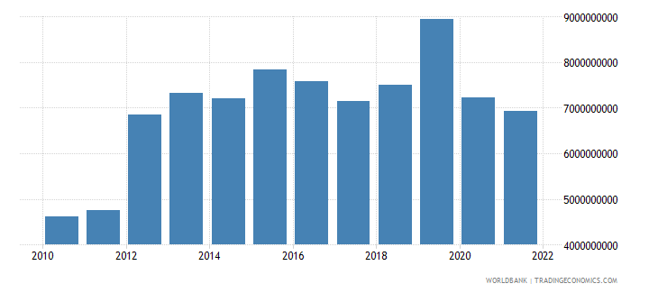 costa rica total reserves includes gold us dollar wb data