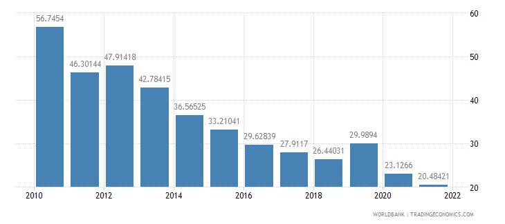 costa rica total reserves percent of total external debt wb data