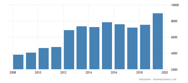 costa rica total reserves wb data