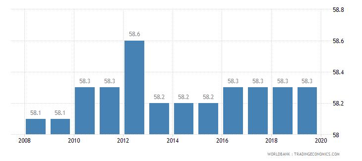 costa rica total tax rate percent of profit wb data