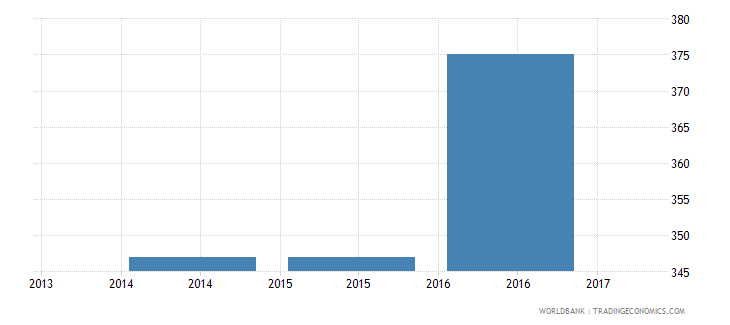 costa rica trade cost to export us$ per container wb data