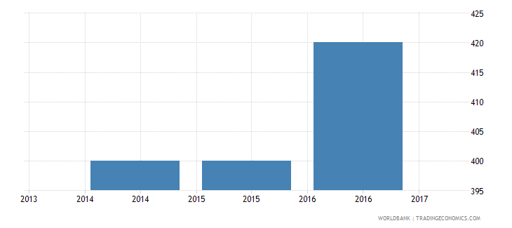costa rica trade cost to import us$ per container wb data