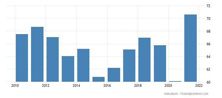 costa rica trade percent of gdp wb data
