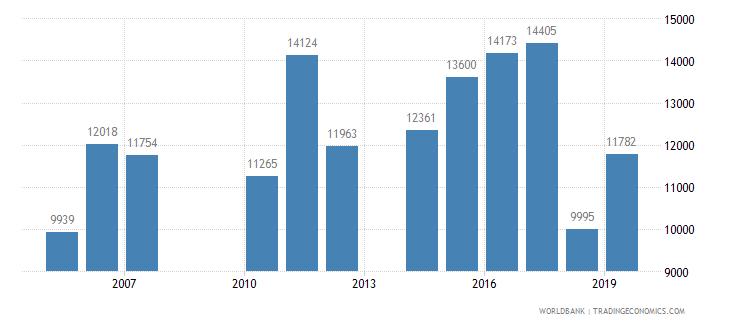 costa rica trademark applications total wb data
