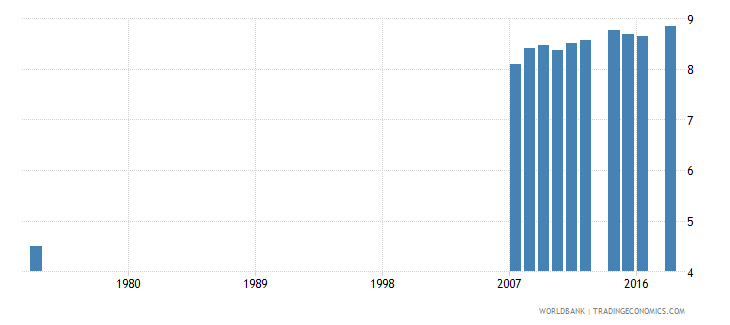 costa rica uis mean years of schooling of the population age 25 female wb data
