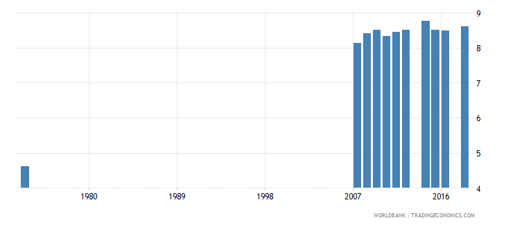 costa rica uis mean years of schooling of the population age 25 male wb data