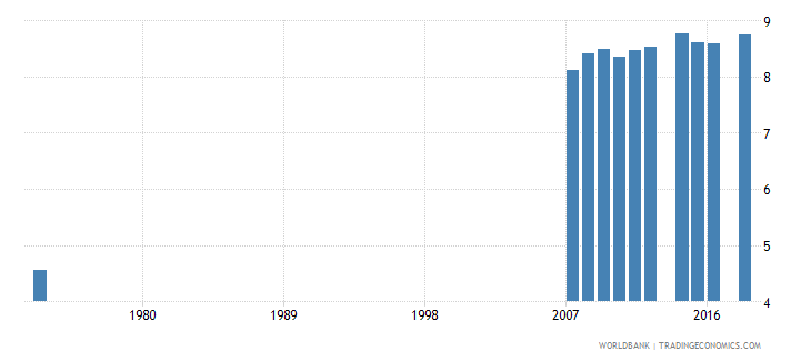 costa rica uis mean years of schooling of the population age 25 total wb data