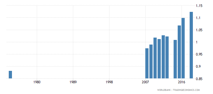 costa rica uis percentage of population age 25 with at least a completed short cycle tertiary degree isced 5 or higher gender parity index wb data