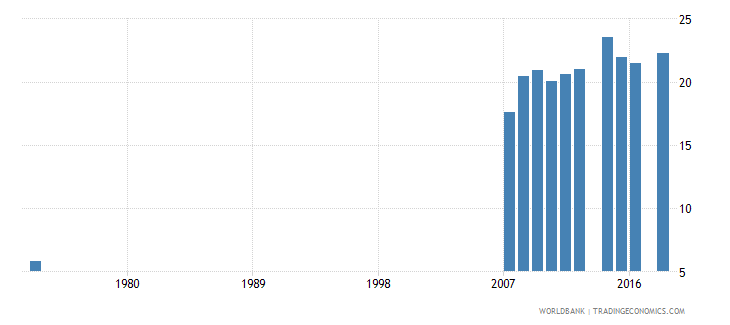 costa rica uis percentage of population age 25 with at least a completed short cycle tertiary degree isced 5 or higher total wb data