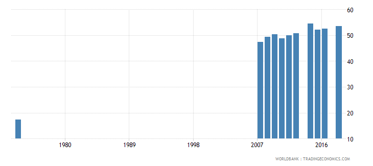 costa rica uis percentage of population age 25 with at least completed lower secondary education isced 2 or higher male wb data
