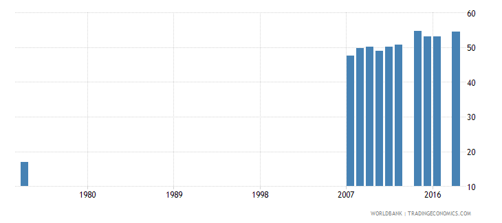 costa rica uis percentage of population age 25 with at least completed lower secondary education isced 2 or higher total wb data