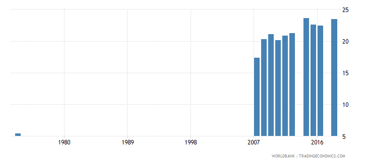 costa rica uis percentage of population age 25 with at least completed post secondary education isced 4 or higher female wb data