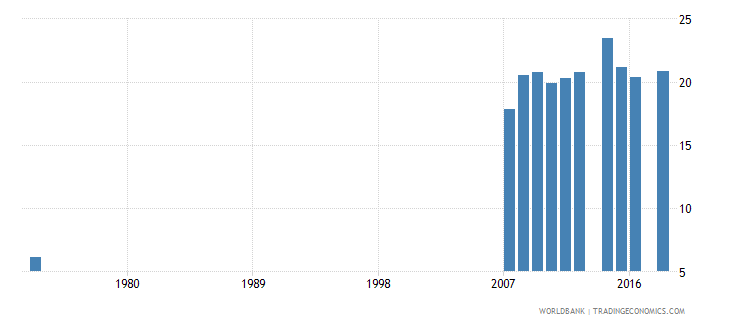 costa rica uis percentage of population age 25 with at least completed post secondary education isced 4 or higher male wb data