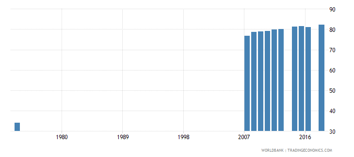 costa rica uis percentage of population age 25 with at least completed primary education isced 1 or higher female wb data