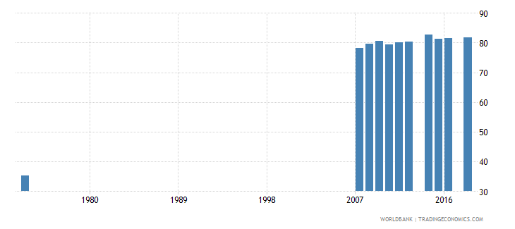 costa rica uis percentage of population age 25 with at least completed primary education isced 1 or higher male wb data